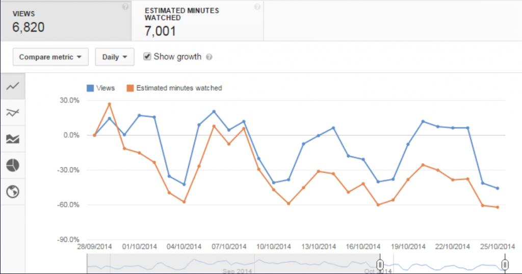 طرق زيادة المشاهدات على يوتيوب
