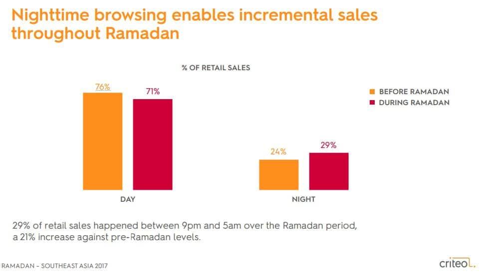 نصائح تسويق الكتروني رمضان