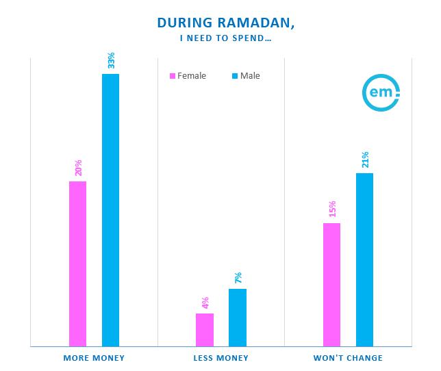 مبيعات الكترونية شهر رمضان