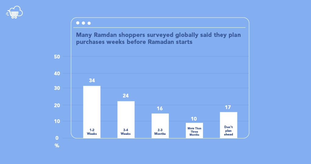 digital marketing during ramadan