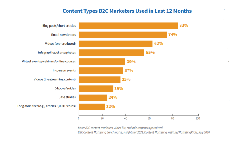 Top Content Types 2020
