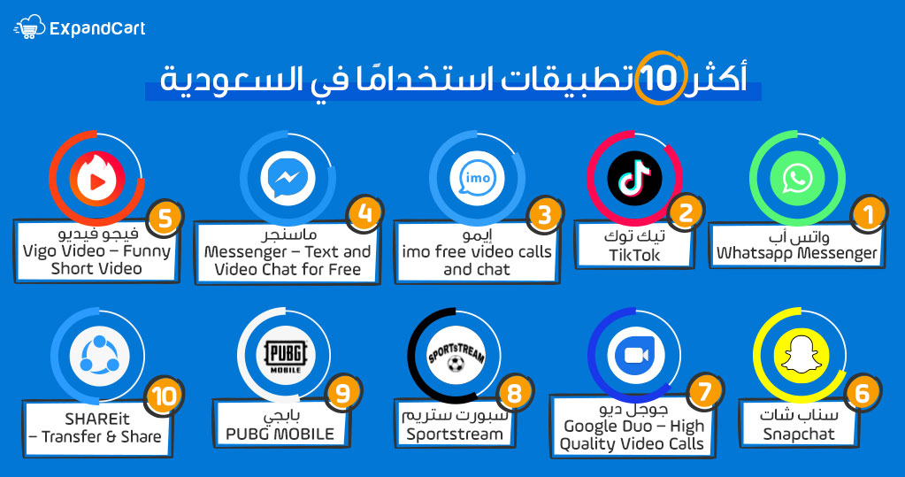 أكثر التطبيقات استخداما في السعودية
