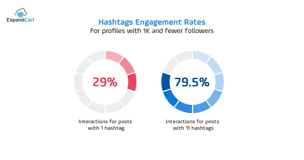 Instagram hashtags engagement rates