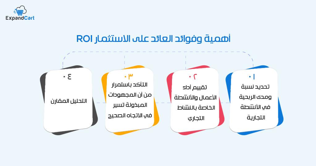 قياس العائد على الاستثمار ROI