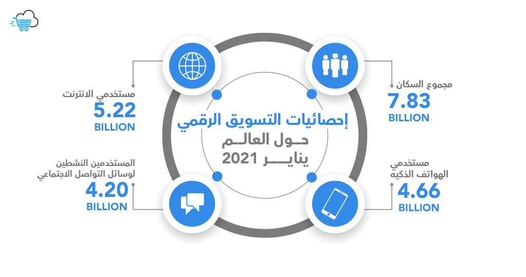 إحصائيات التسويق الرقمي 2021