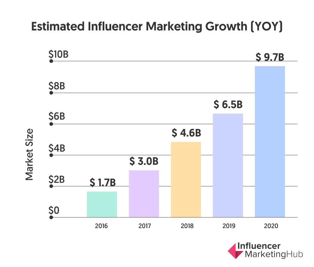 Influencer Marketing Growth 2020