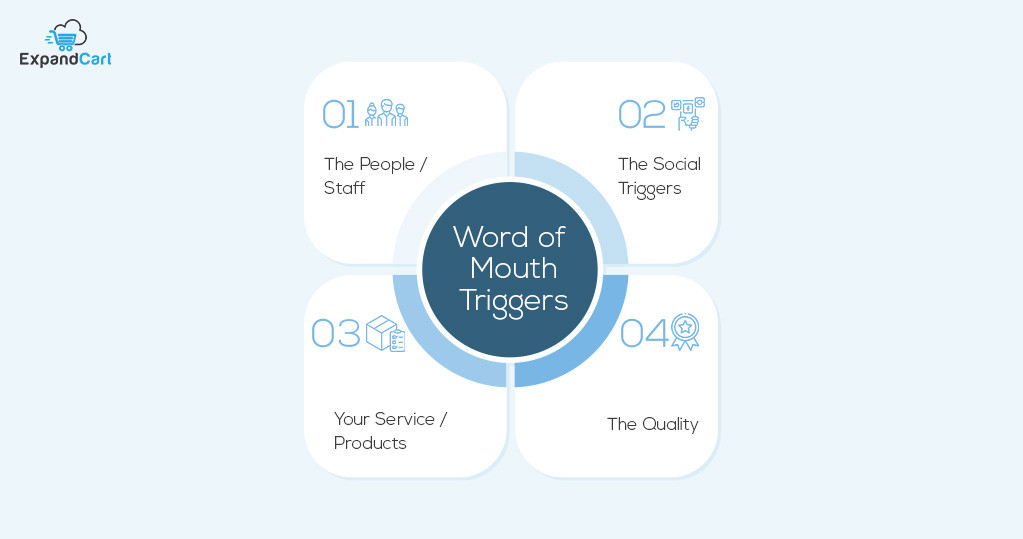 Word of mouth triggers