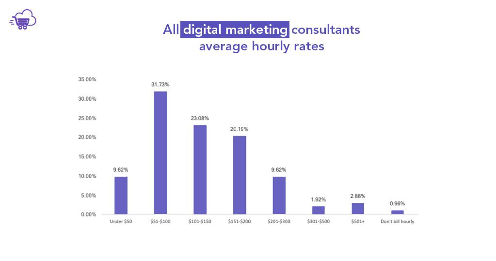 Digital marketing Consultants average hourly rates