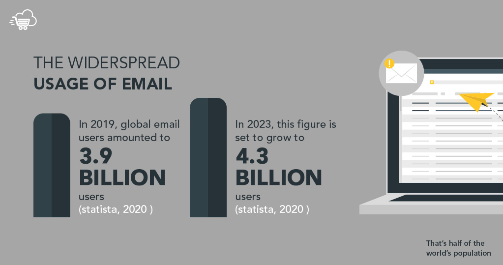 Email marketing usage in 2020