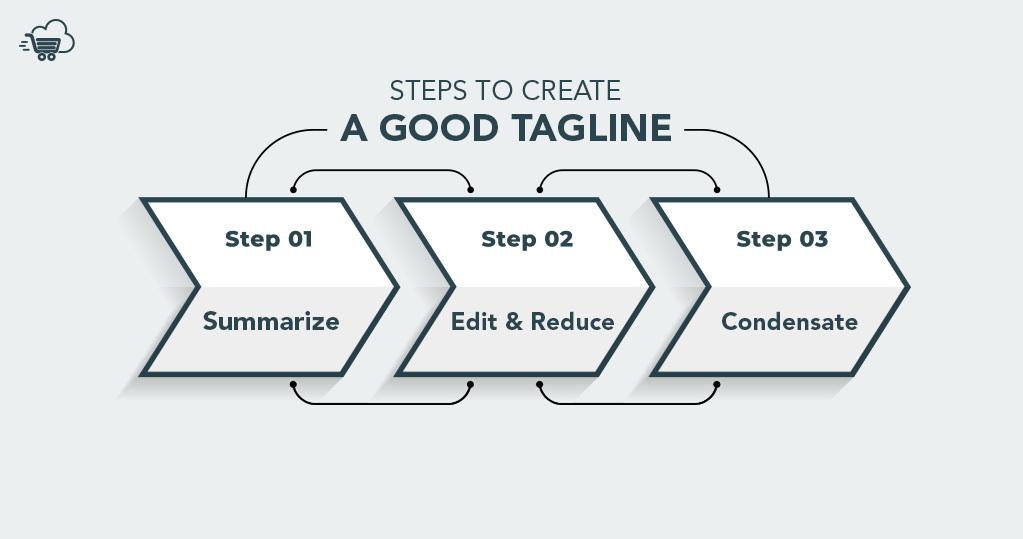Steps to Create Good Tagline