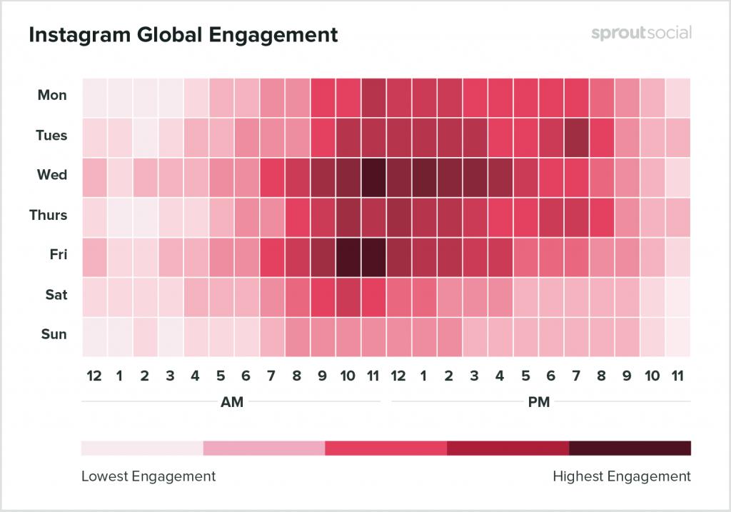 Instagram engagement heatmap best times to post