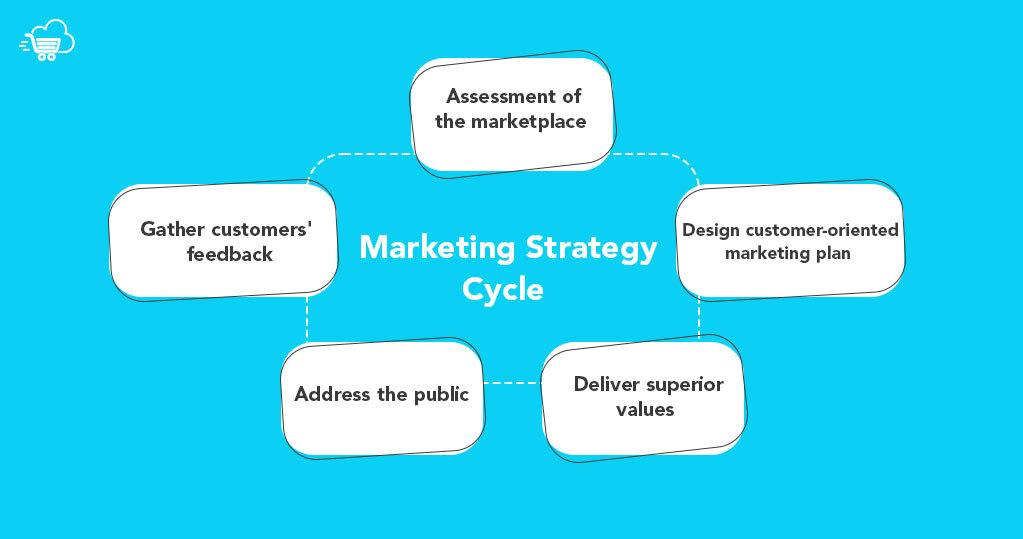 Marketing Strategy Cycle