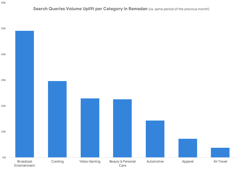 search volume by category to plan your Ramadan digital marketing campaigns