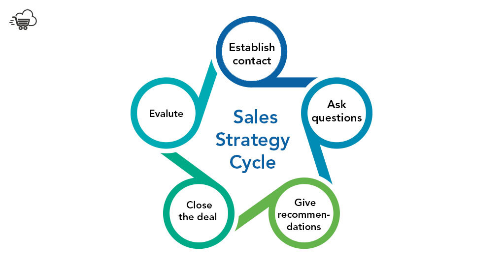 Sales Strategy Cycle