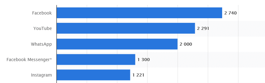 social media by the most active users in 2021