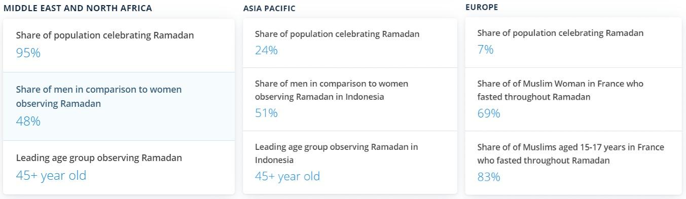 Statistics to inspire ramadan markeitng campaign ideas