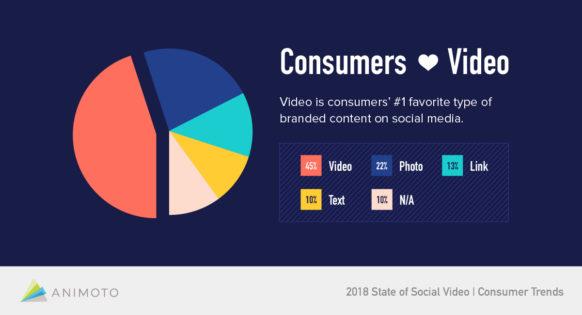 التسويق بالفيديو