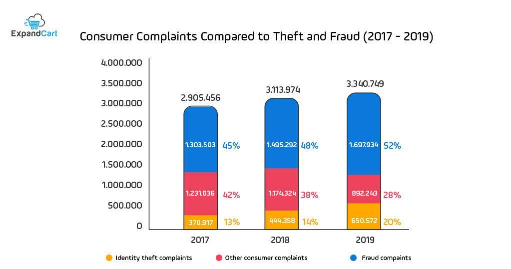 comparing fraud complaints to other complaints