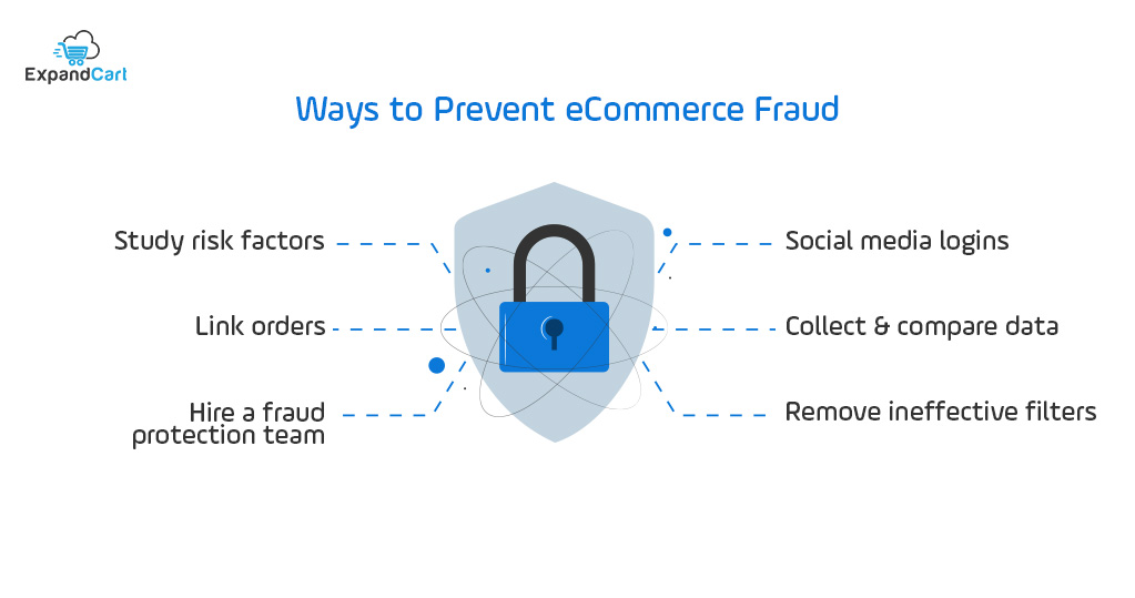 ecommerce fraud protection methods